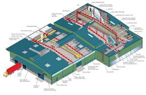 Cung cấp thi công lắp đặt hệ kết cấu mô hình khung nhà thép tiền chế.