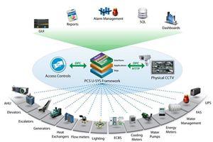 Cung cấp hệ thống quản lý tòa nhà thông minh